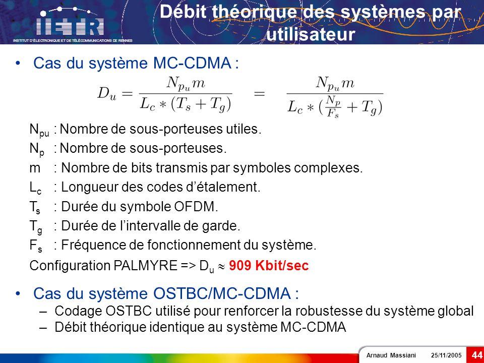Débit théorique des systèmes par utilisateur