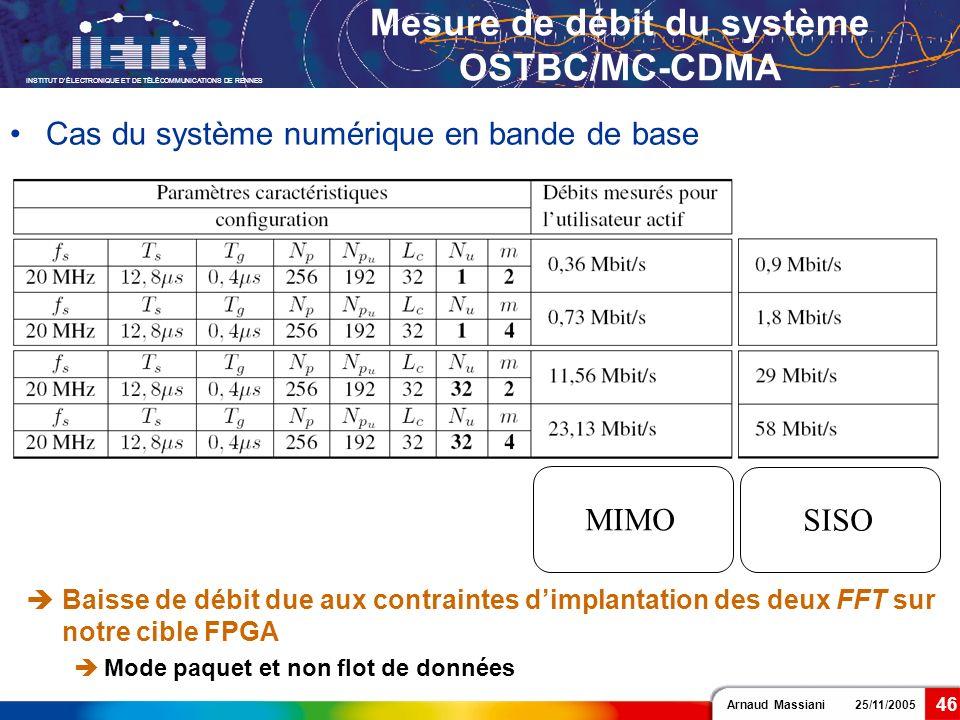 Mesure de débit du système OSTBC/MC-CDMA
