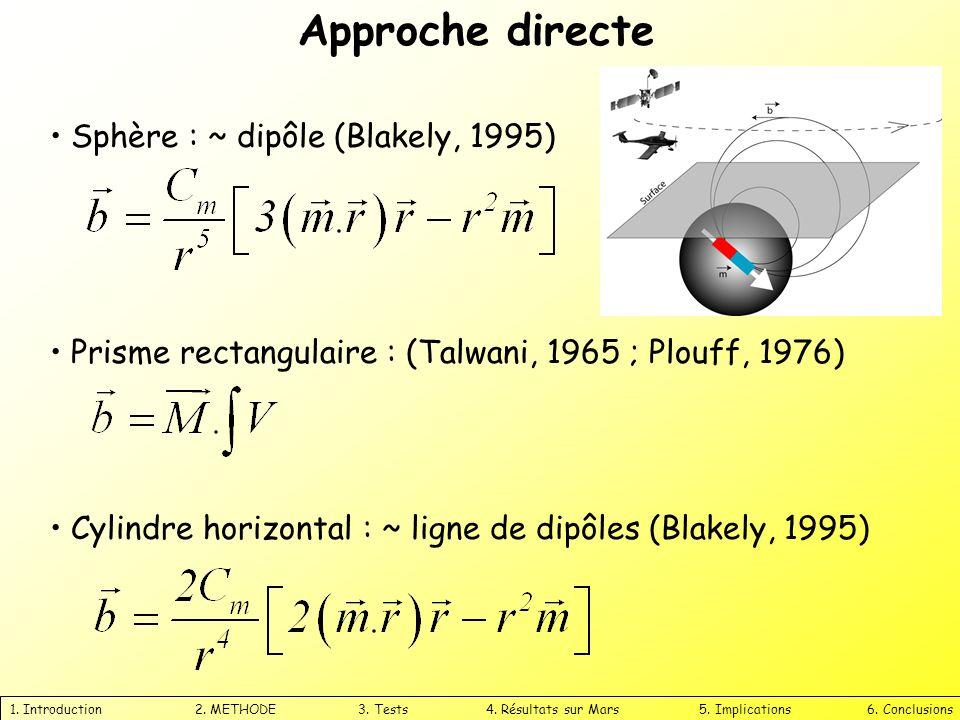 Approche directe Sphère : ~ dipôle (Blakely, 1995)