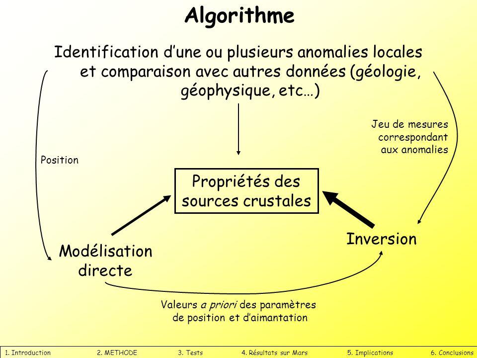 Algorithme Identification d'une ou plusieurs anomalies locales et comparaison avec autres données (géologie, géophysique, etc…)