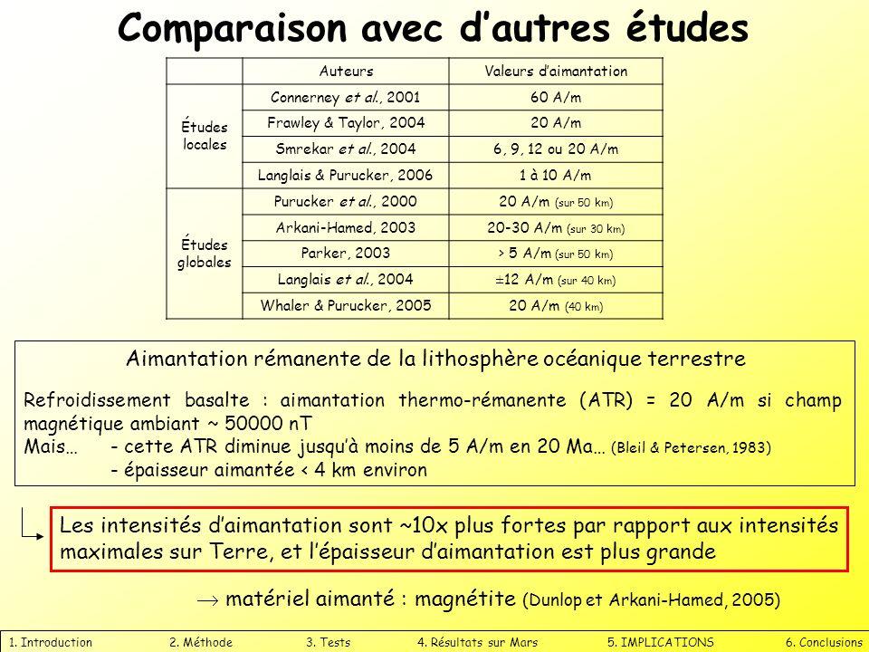 Comparaison avec d'autres études