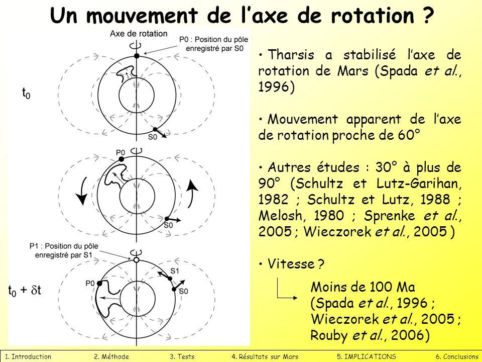 Un mouvement de l'axe de rotation