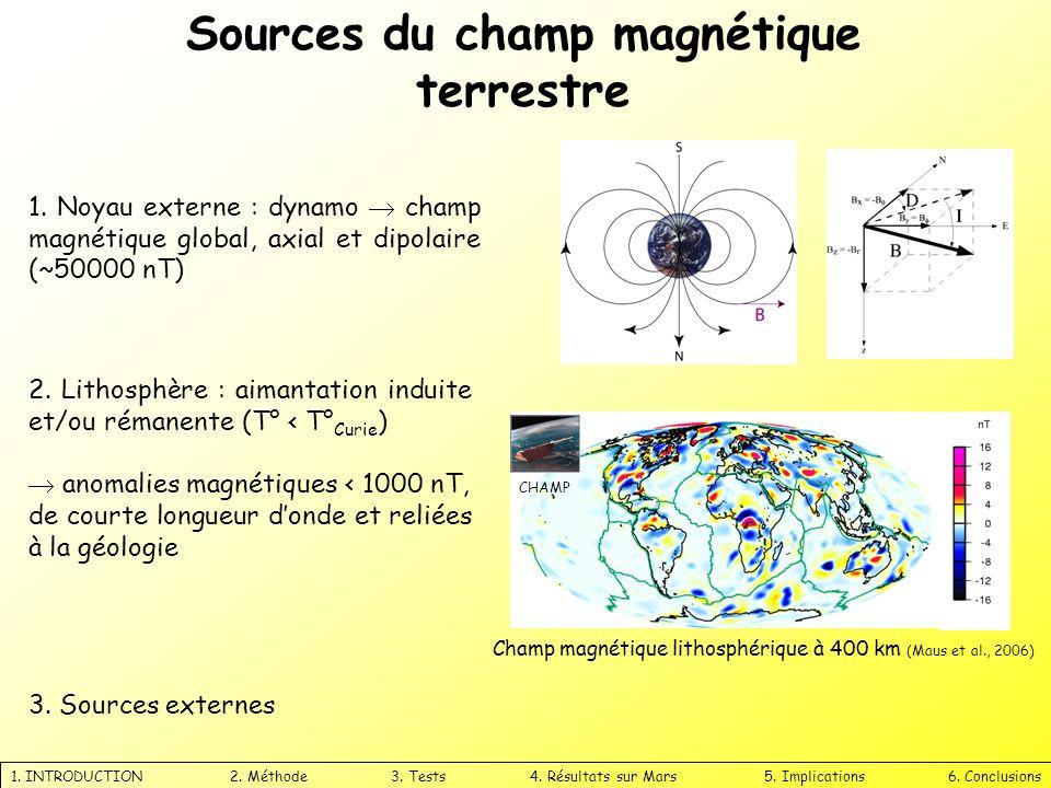 Sources du champ magnétique