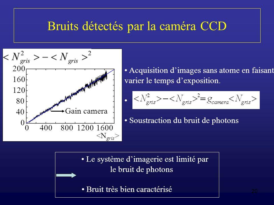 Bruits détectés par la caméra CCD