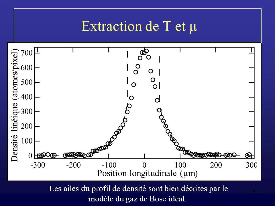 Extraction de T et µ Densité linéique (atomes/pixel)