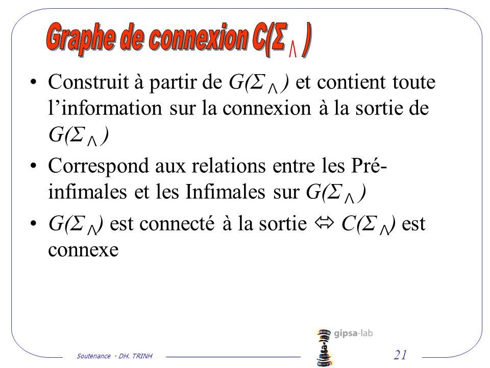 Graphe de connexion C(Σ Λ )