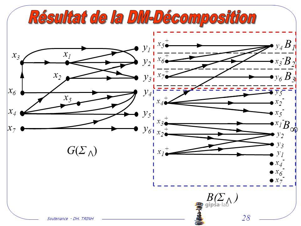 Résultat de la DM-Décomposition