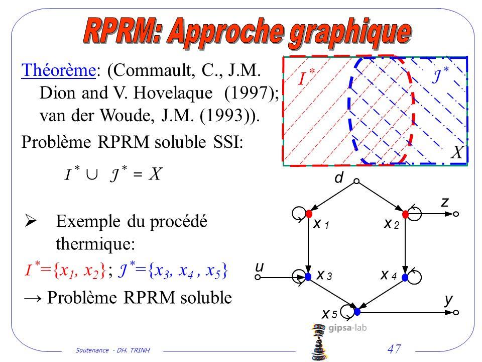 RPRM: Approche graphique