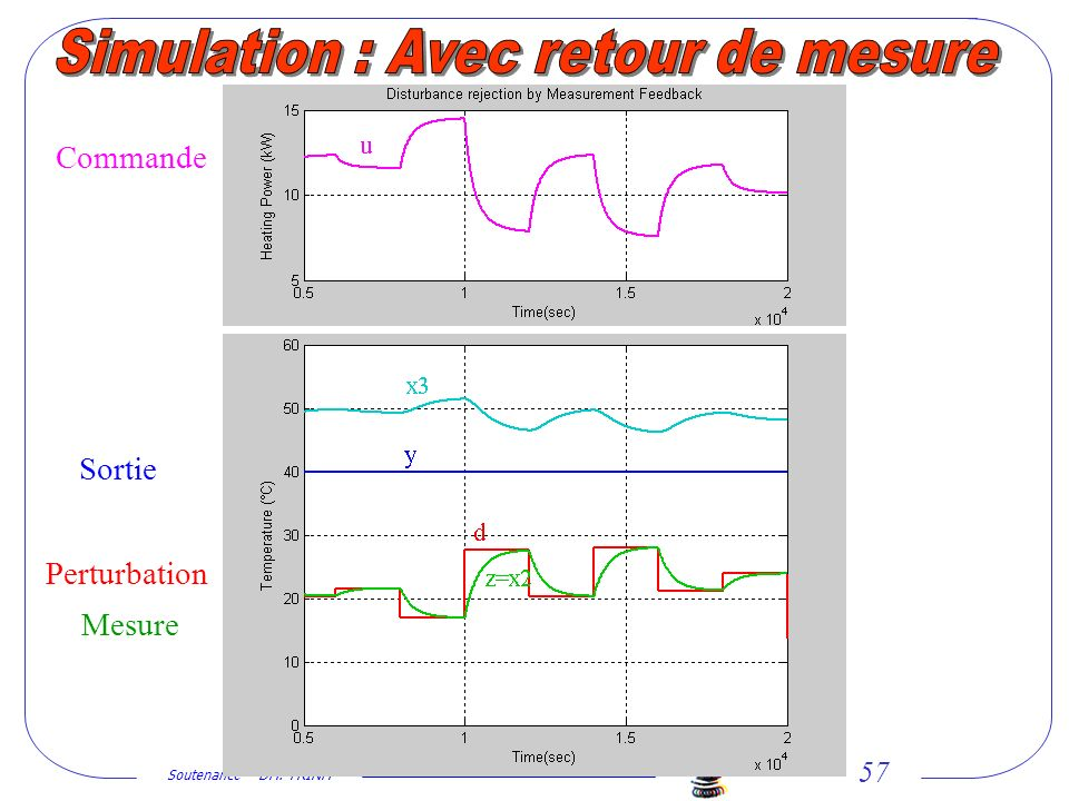 Simulation : Avec retour de mesure