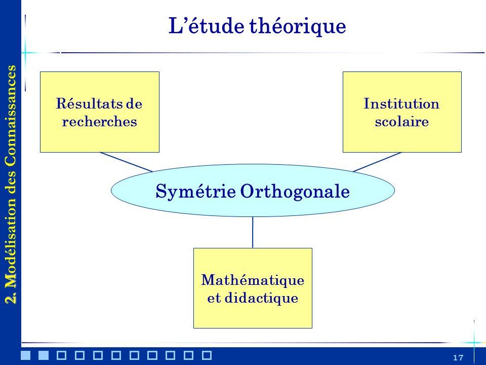 L'étude théorique Symétrie Orthogonale