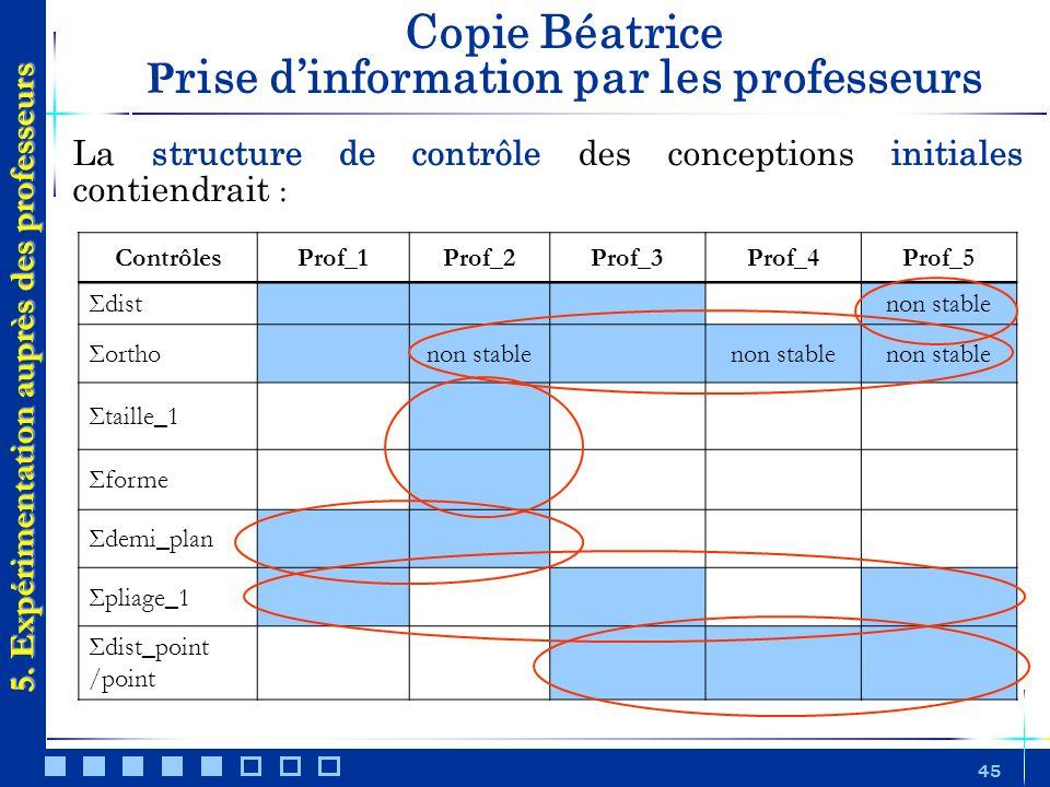 Copie Béatrice Prise d'information par les professeurs