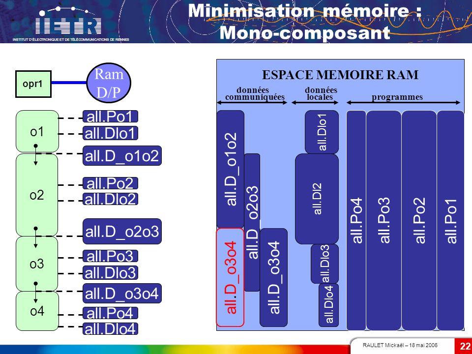 Minimisation mémoire : Mono-composant