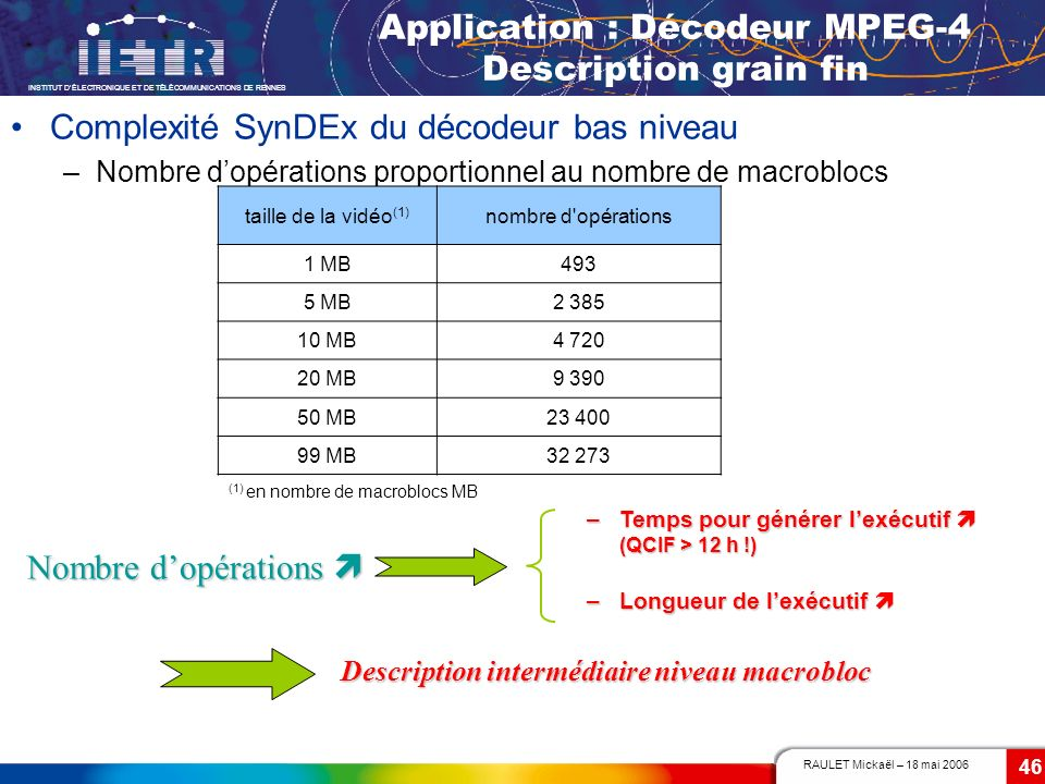 Application : Décodeur MPEG-4 Description grain fin