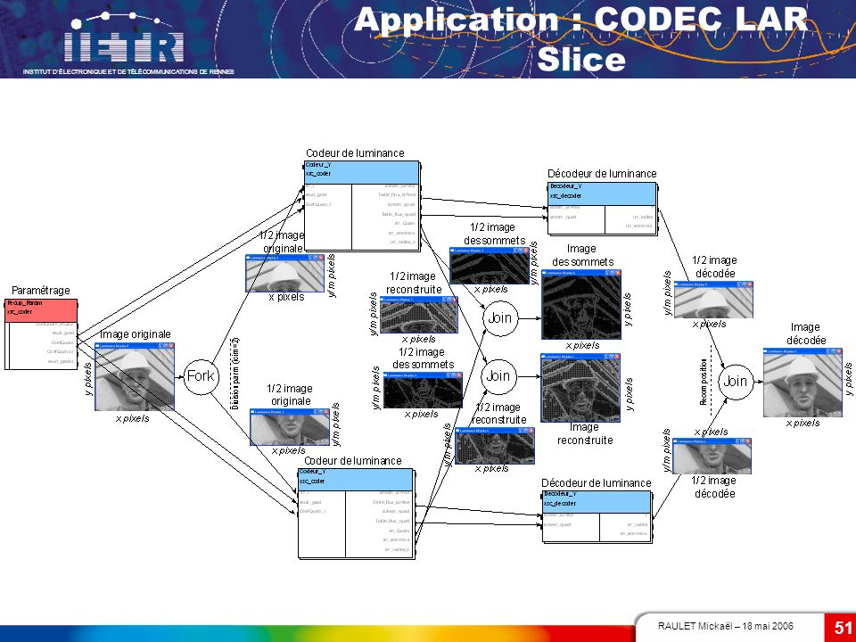 Application : CODEC LAR Slice