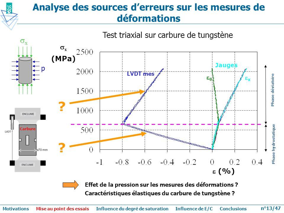 Analyse des sources d'erreurs sur les mesures de déformations