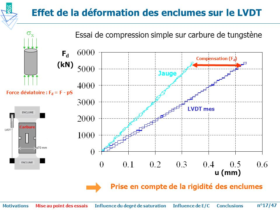 Effet de la déformation des enclumes sur le LVDT