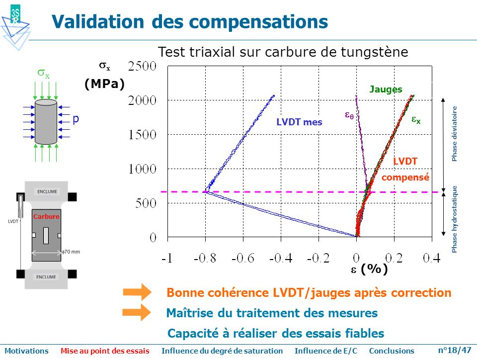 Validation des compensations