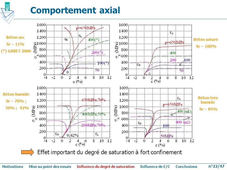 Comportement axial Béton saturé. Sr ~ 100% Béton sec. Sr ~ 11% (*) GABET 2006. Béton humide. Sr ~ 70% ;