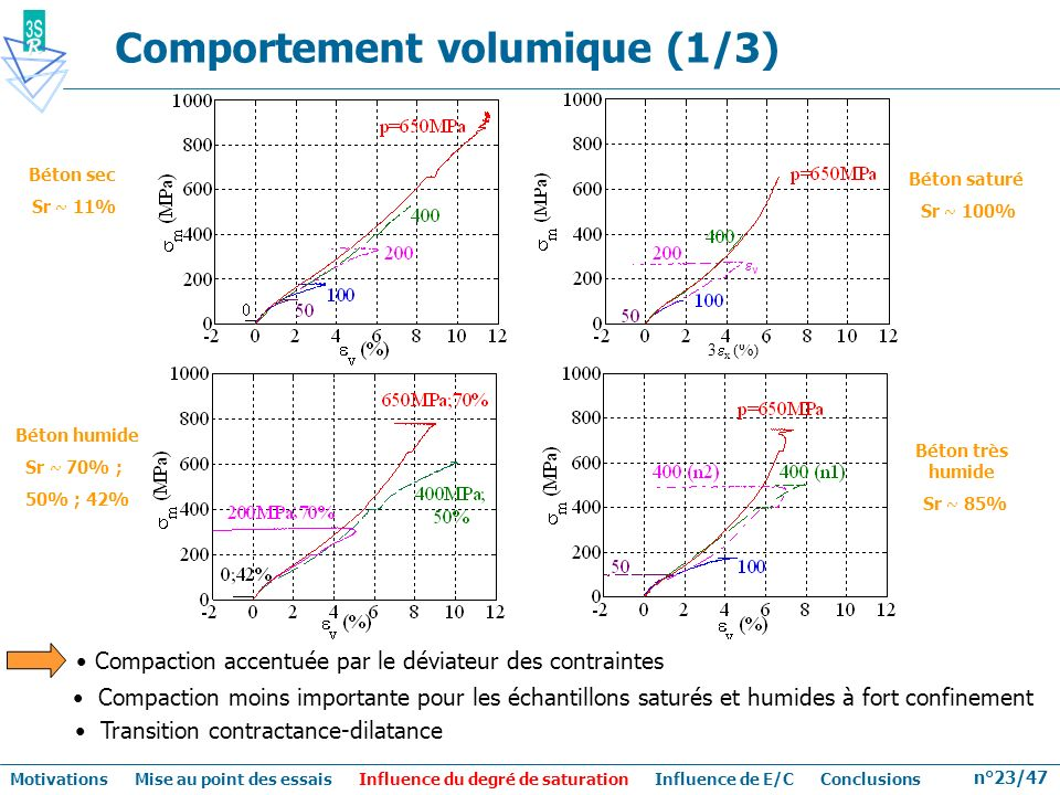 Comportement volumique (1/3)