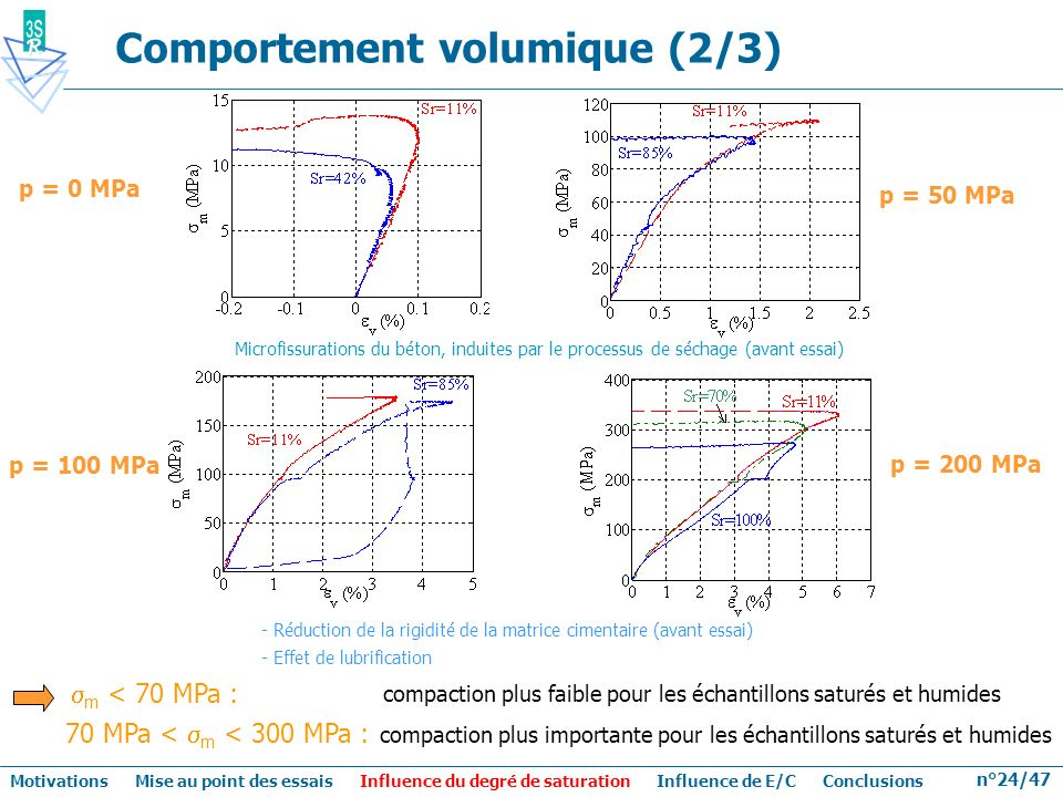 Comportement volumique (2/3)