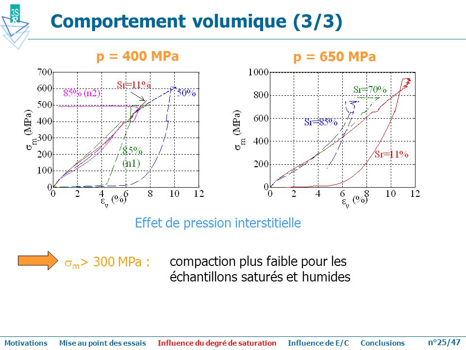 Comportement volumique (3/3)