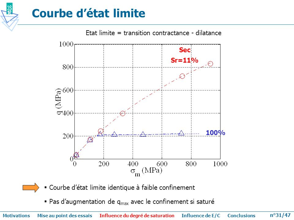 Courbe d'état limite Etat limite = transition contractance - dilatance