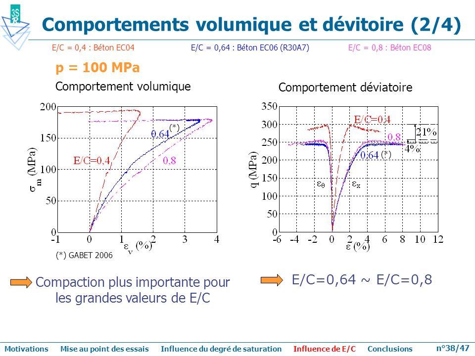 Comportements volumique et dévitoire (2/4)