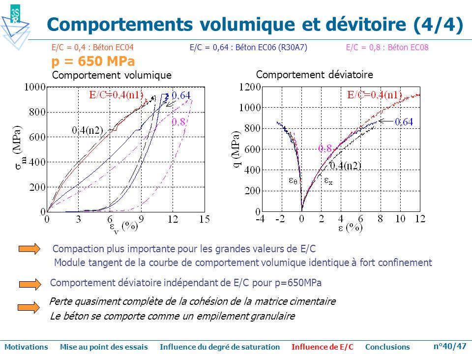 Comportements volumique et dévitoire (4/4)