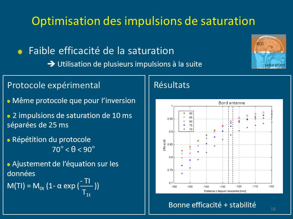 Optimisation des impulsions de saturation