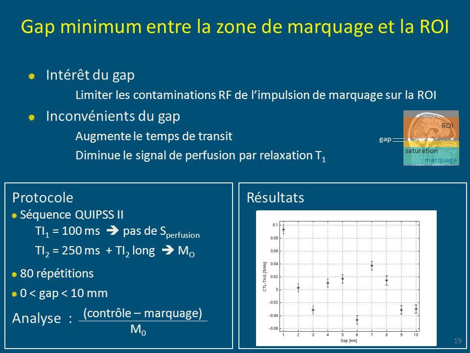 Gap minimum entre la zone de marquage et la ROI