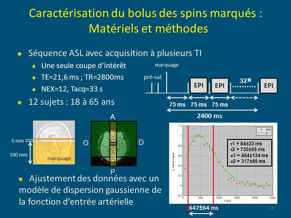 Caractérisation du bolus des spins marqués : Matériels et méthodes