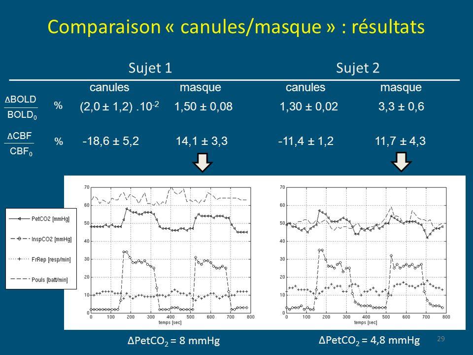 Comparaison « canules/masque » : résultats
