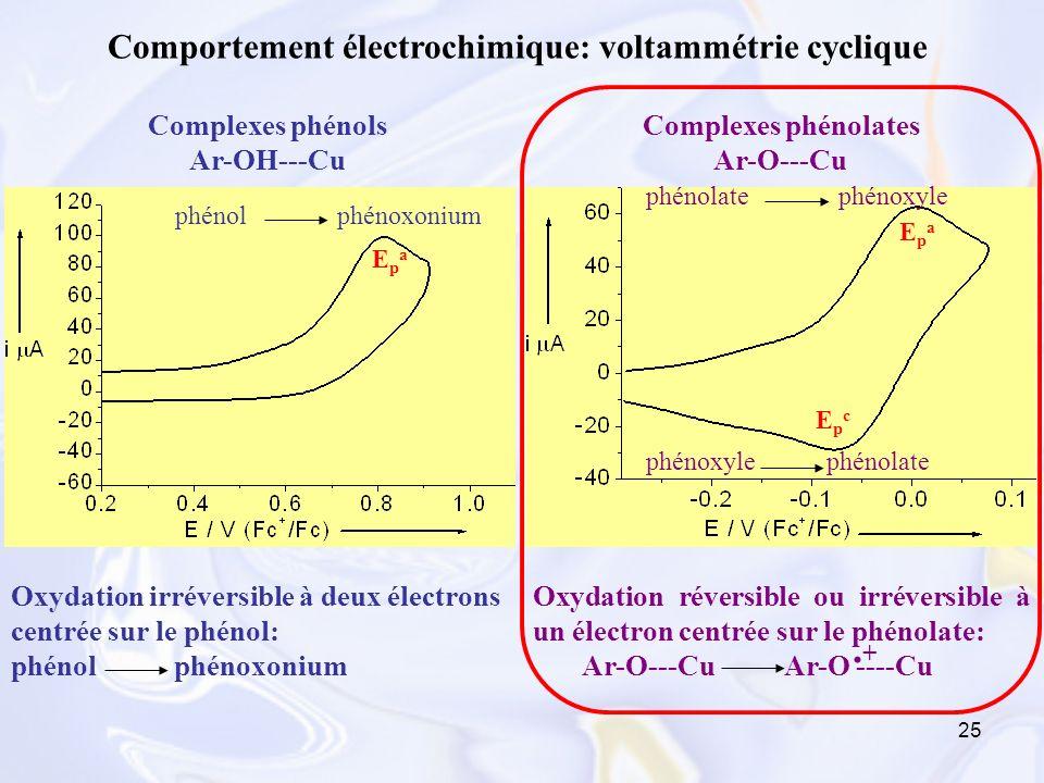 Comportement électrochimique: voltammétrie cyclique
