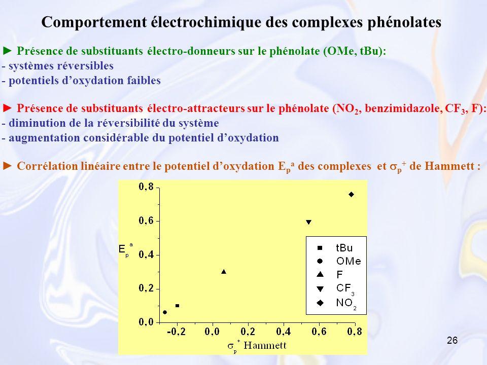 Comportement électrochimique des complexes phénolates
