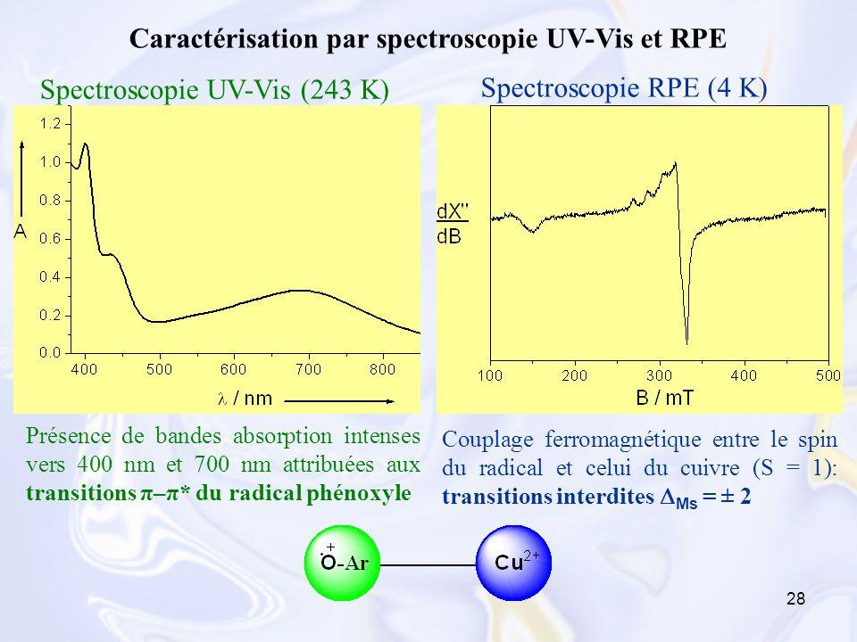 Caractérisation par spectroscopie UV-Vis et RPE