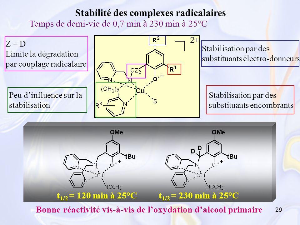 Stabilité des complexes radicalaires