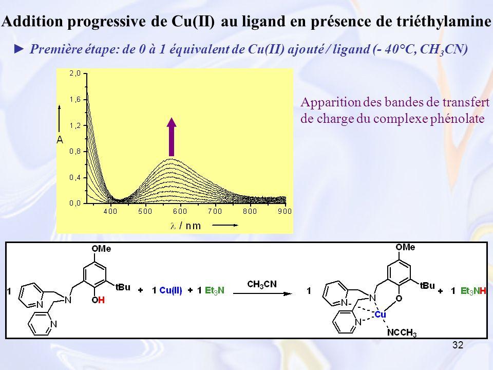 Addition progressive de Cu(II) au ligand en présence de triéthylamine