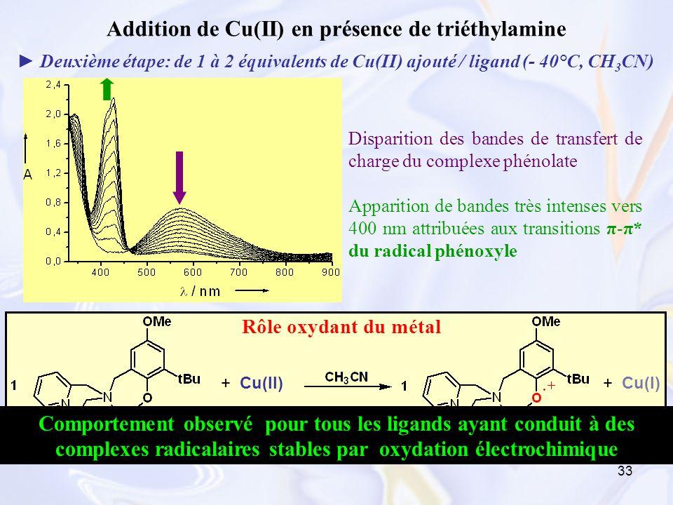 Addition de Cu(II) en présence de triéthylamine