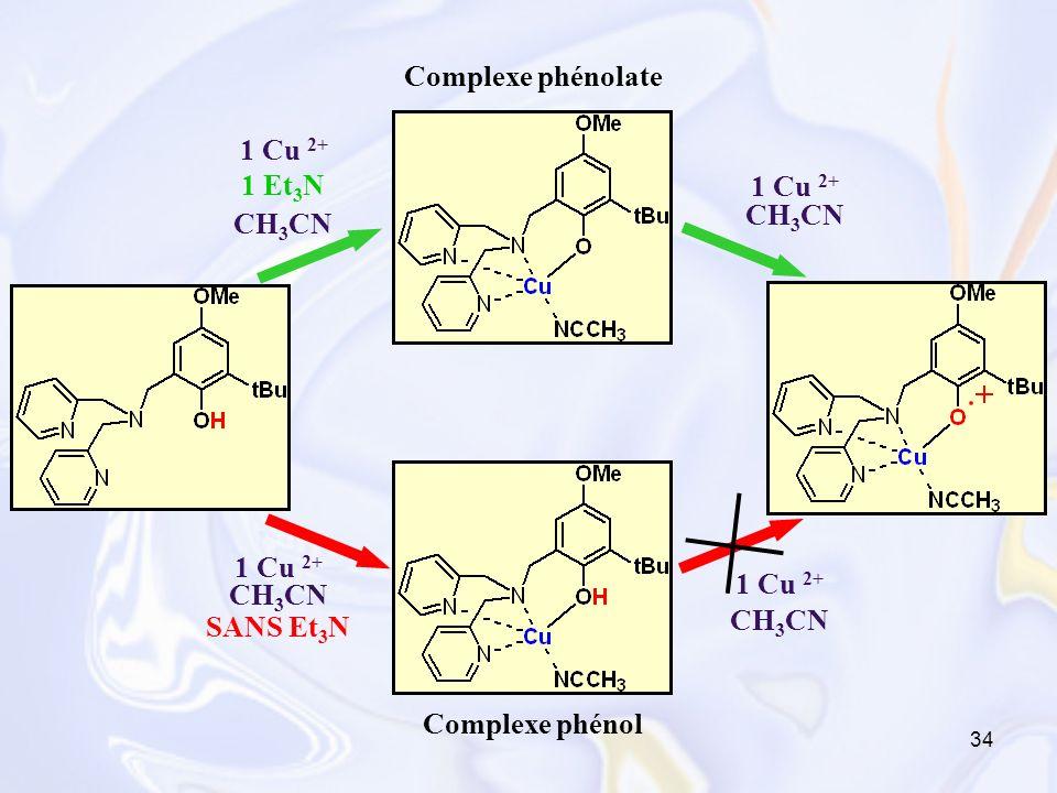 Complexe phénolate 1 Cu 2+ 1 Et3N 1 Cu 2+ CH3CN CH3CN 1 Cu 2+ CH3CN Complexe phénol SANS Et3N