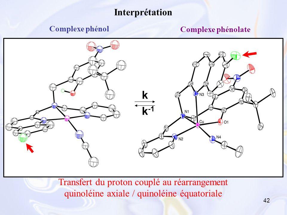 Interprétation Complexe phénol. Complexe phénolate. k. k-1.