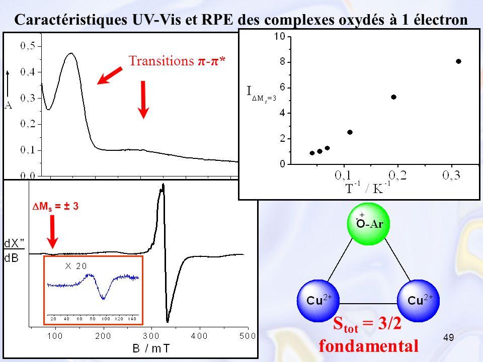 Caractéristiques UV-Vis et RPE des complexes oxydés à 1 électron