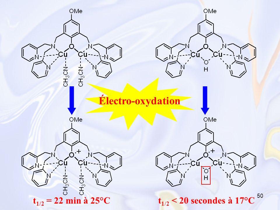 Électro-oxydation t1/2 = 22 min à 25°C t1/2 < 20 secondes à 17°C