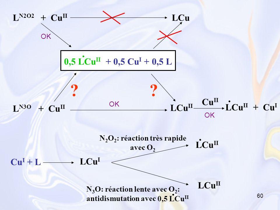 N2O2: réaction très rapide