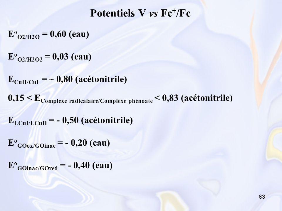 Potentiels V vs Fc+/Fc EoO2/H2O = 0,60 (eau) EoO2/H2O2 = 0,03 (eau)