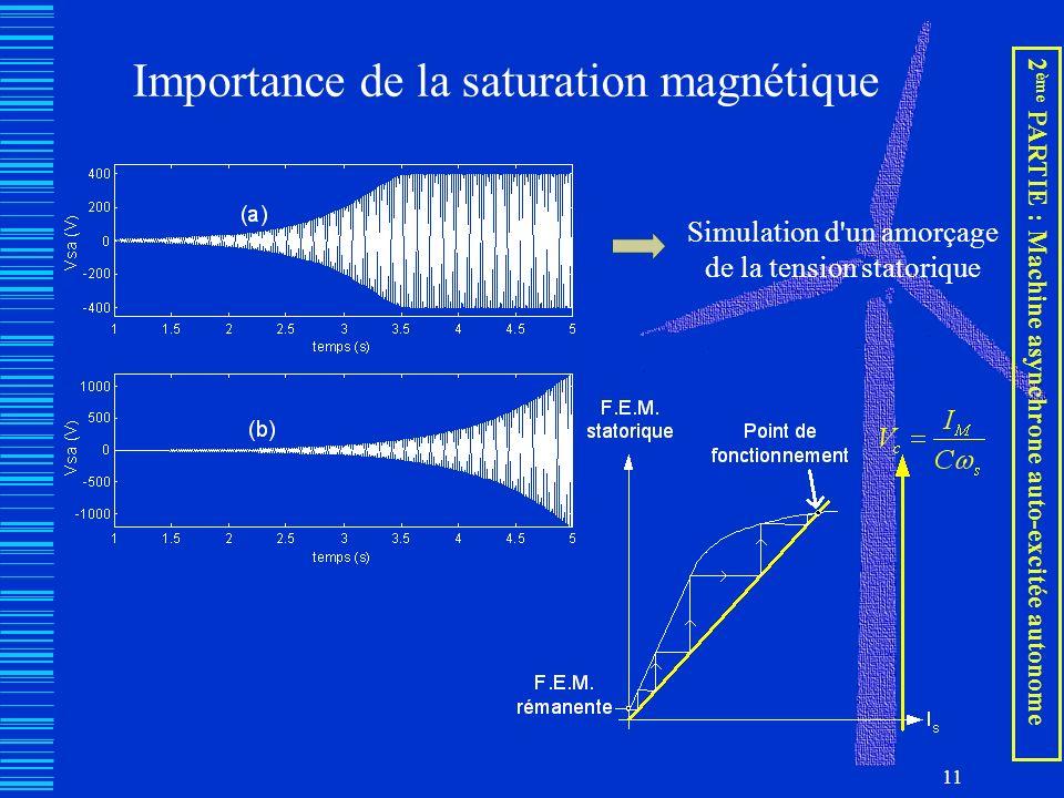 Importance de la saturation magnétique