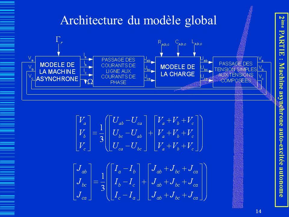 Architecture du modèle global