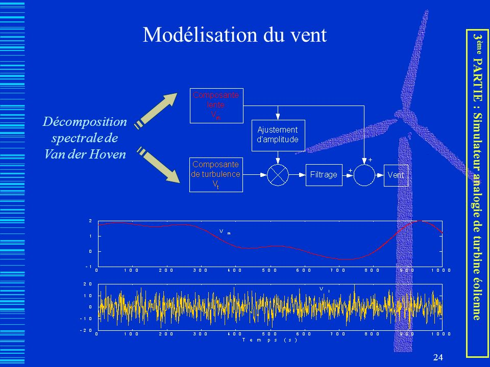 Décomposition spectrale de Van der Hoven