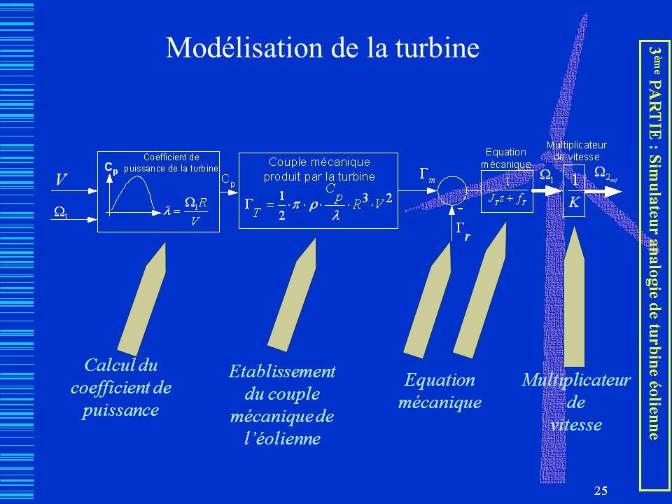 Modélisation de la turbine