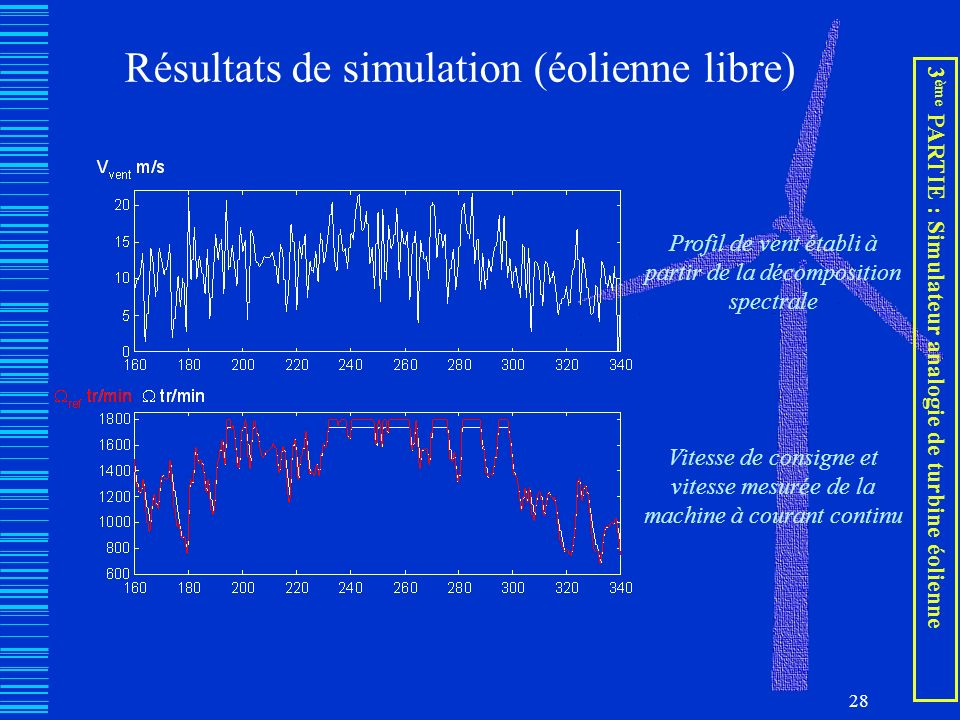 Résultats de simulation (éolienne libre)