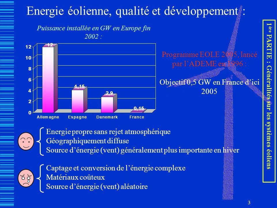 Energie éolienne, qualité et développement :
